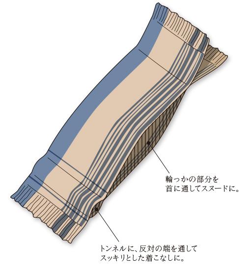 二重織りスヌード構造